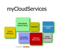 myCloudServices : toutes les applications du cloud